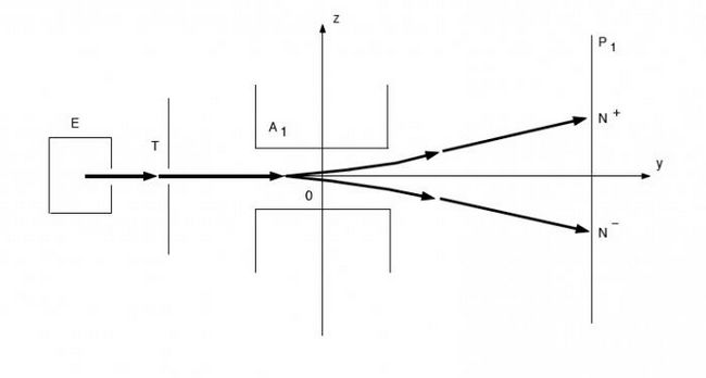 Досвід штерна - експериментальне обгрунтування молекулярно-кінетичної теорії