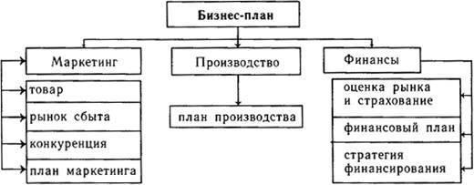 структура написання бізнес плану